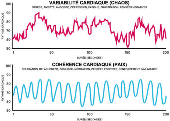 fluctuations cohérence cardiaque hypnose knichel colmar